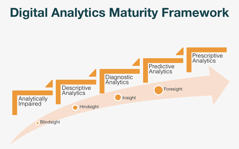 Digital Analytics Maturity Framework