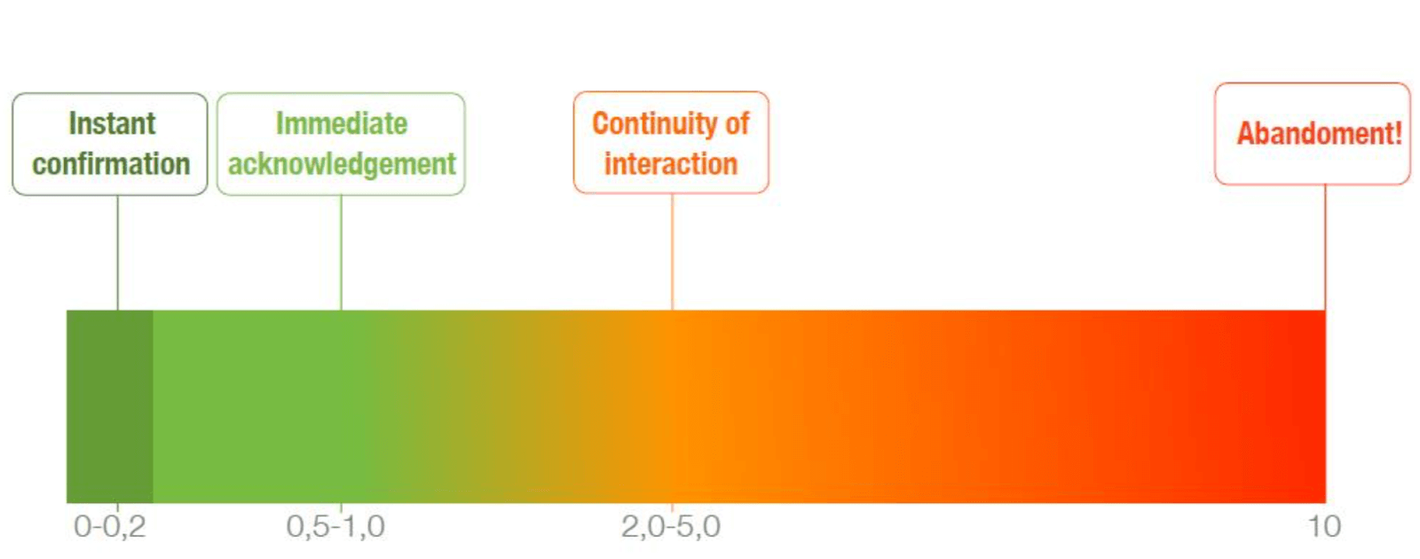 comparing website speed with feedback expectations of a conversation
